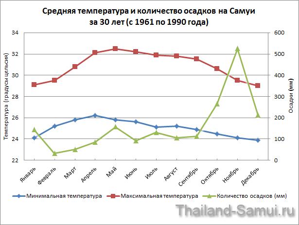 График температуры и осадков на Самуи за 30 лет